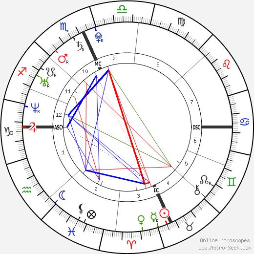 Jessie Cole Hooker birth chart, Jessie Cole Hooker astro natal horoscope, astrology
