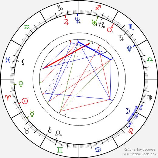 Kelli Garner birth chart, Kelli Garner astro natal horoscope, astrology