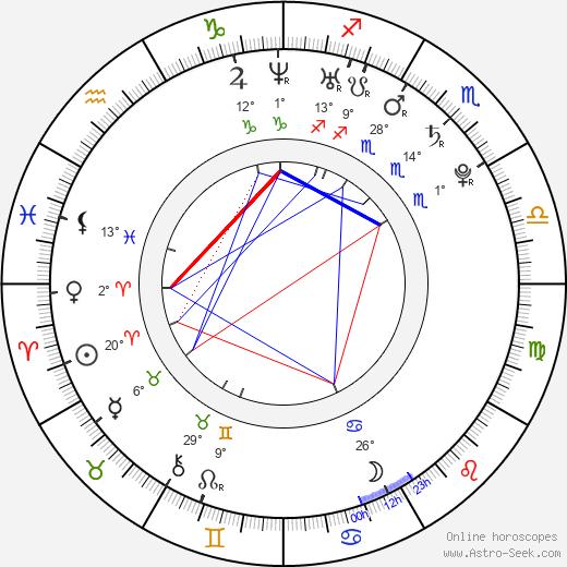 Lili Mirojnick birth chart, biography, wikipedia 2019, 2020