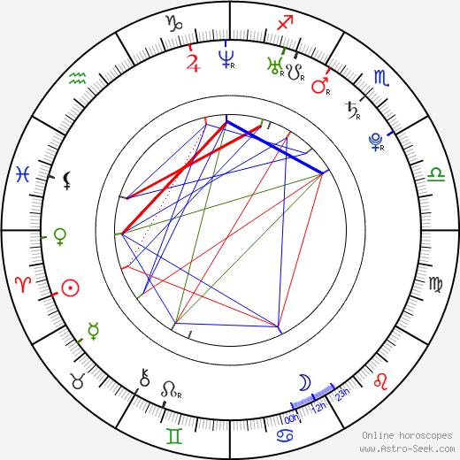 Lili Mirojnick astro natal birth chart, Lili Mirojnick horoscope, astrology