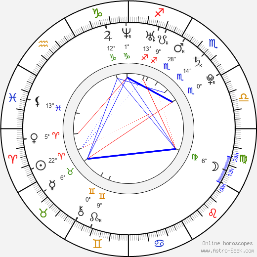 Luisel Ramos birth chart, biography, wikipedia 2020, 2021
