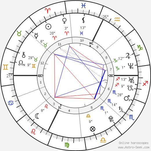 Mandy Moore birth chart, biography, wikipedia 2018, 2019