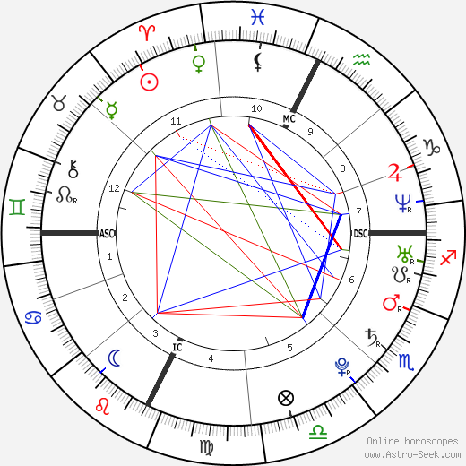 Mandy Moore astro natal birth chart, Mandy Moore horoscope, astrology
