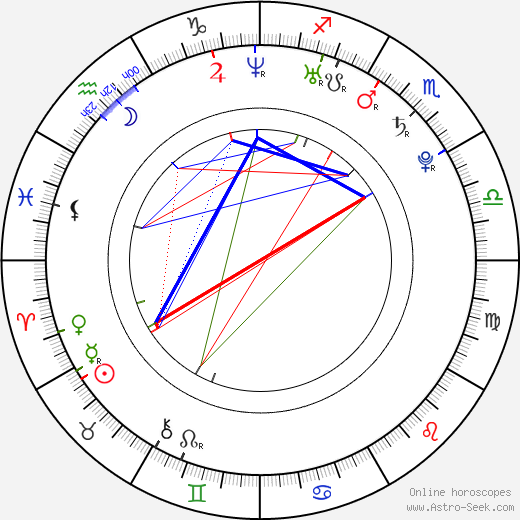 Mandy Morbid birth chart, Mandy Morbid astro natal horoscope, astrology