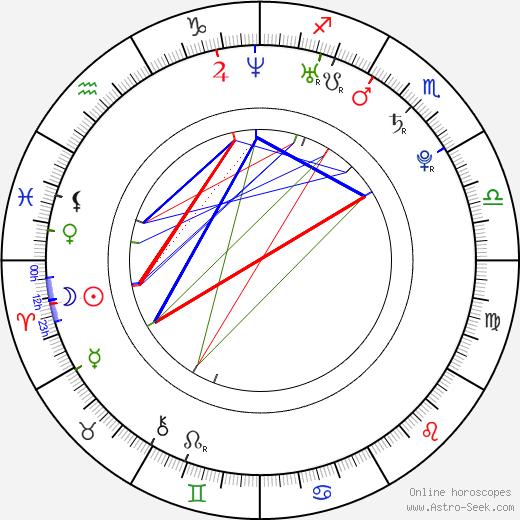 Martin Kuncl birth chart, Martin Kuncl astro natal horoscope, astrology