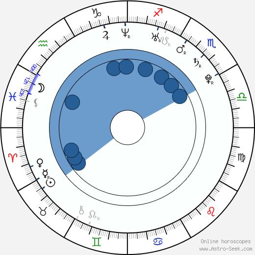 Melonie Diaz wikipedia, horoscope, astrology, instagram