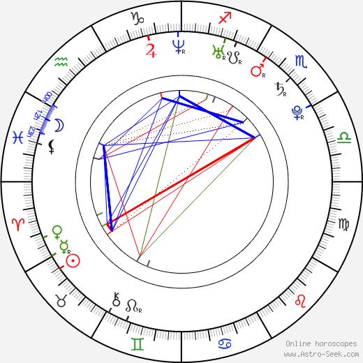 Мелони Диас Melonie Diaz день рождения гороскоп, Melonie Diaz Натальная карта онлайн