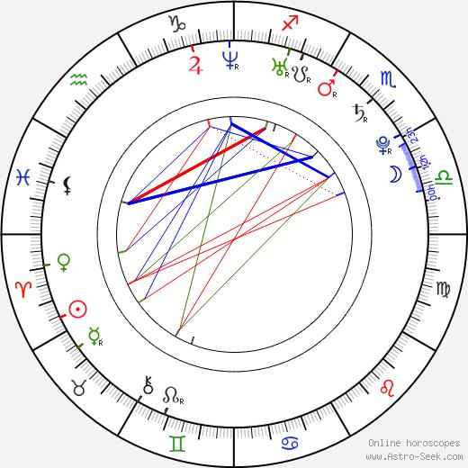 Miloslav König день рождения гороскоп, Miloslav König Натальная карта онлайн