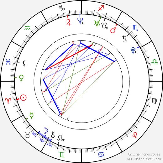 Min-a Shin birth chart, Min-a Shin astro natal horoscope, astrology