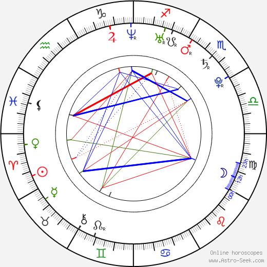 Monika Fojtová birth chart, Monika Fojtová astro natal horoscope, astrology