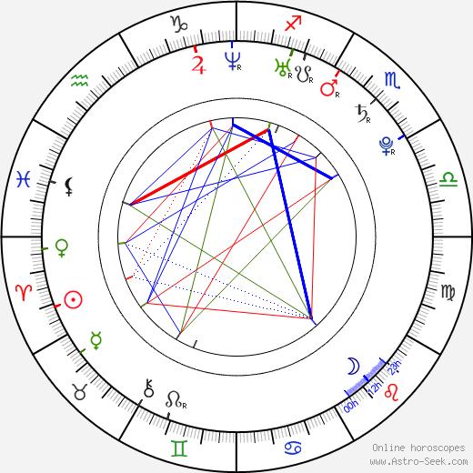 Natasha Melnick astro natal birth chart, Natasha Melnick horoscope, astrology