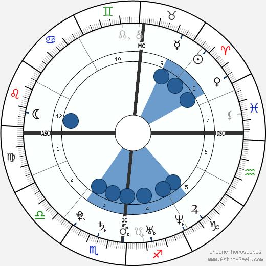 Nicolas Karabatic wikipedia, horoscope, astrology, instagram
