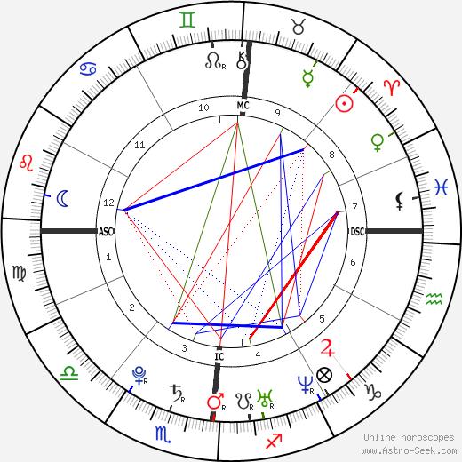 Nicolas Karabatic birth chart, Nicolas Karabatic astro natal horoscope, astrology