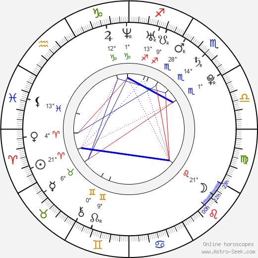 Niki Rubin birth chart, biography, wikipedia 2019, 2020