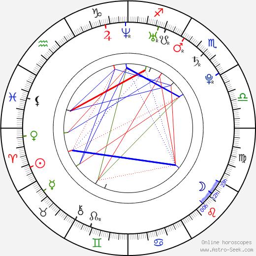 Niki Rubin astro natal birth chart, Niki Rubin horoscope, astrology