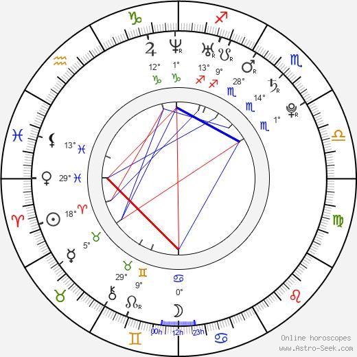 Norman D. Golden II birth chart, biography, wikipedia 2020, 2021