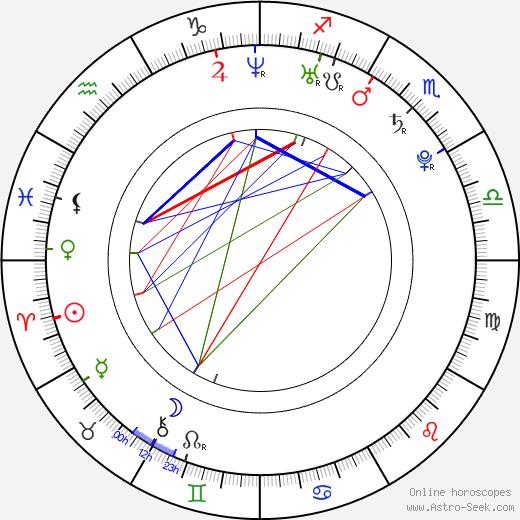 Ondřej Kušnír astro natal birth chart, Ondřej Kušnír horoscope, astrology