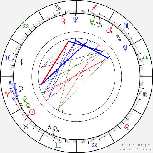 Rebekah Kochan birth chart, Rebekah Kochan astro natal horoscope, astrology
