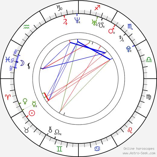 Ryan O'Donohue astro natal birth chart, Ryan O'Donohue horoscope, astrology
