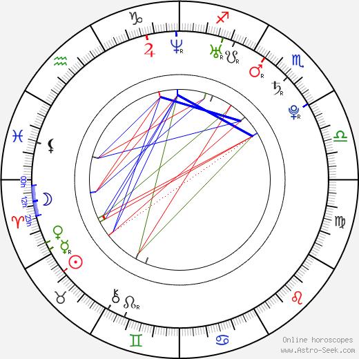 Sandy Summers день рождения гороскоп, Sandy Summers Натальная карта онлайн