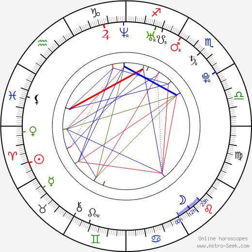 Sanne Vogel день рождения гороскоп, Sanne Vogel Натальная карта онлайн
