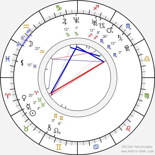 Tyson Ritter birth chart, biography, wikipedia 2019, 2020