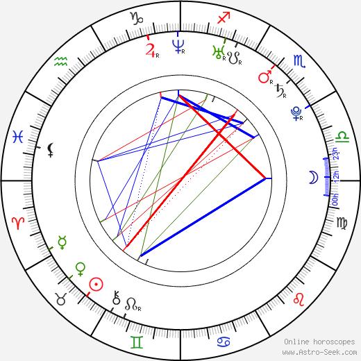 Andrés Iniesta astro natal birth chart, Andrés Iniesta horoscope, astrology