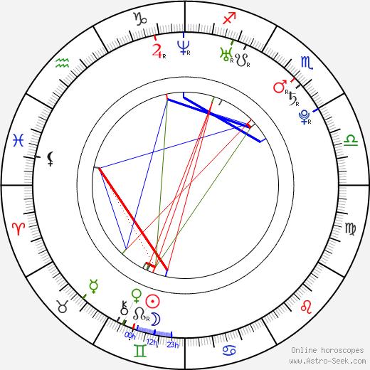 Anne Mattila birth chart, Anne Mattila astro natal horoscope, astrology