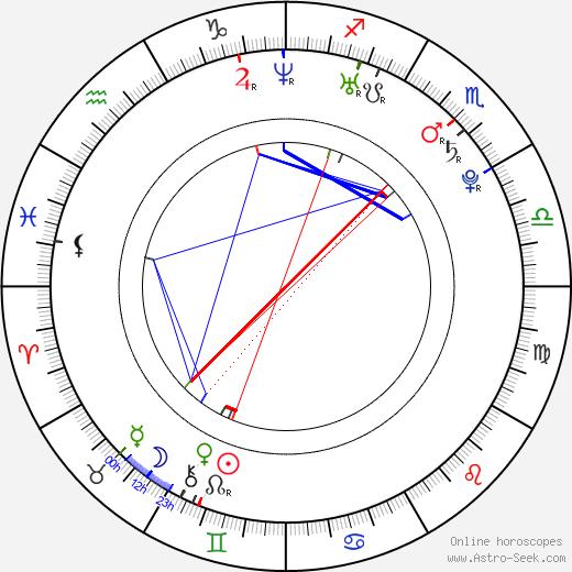 Baoqiang Wang astro natal birth chart, Baoqiang Wang horoscope, astrology