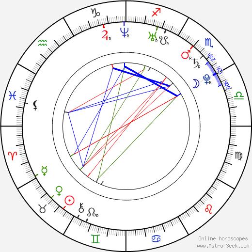 Benny Dayal день рождения гороскоп, Benny Dayal Натальная карта онлайн