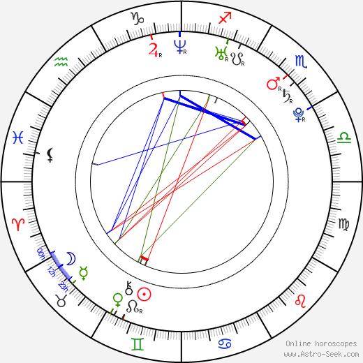Beth Allen astro natal birth chart, Beth Allen horoscope, astrology