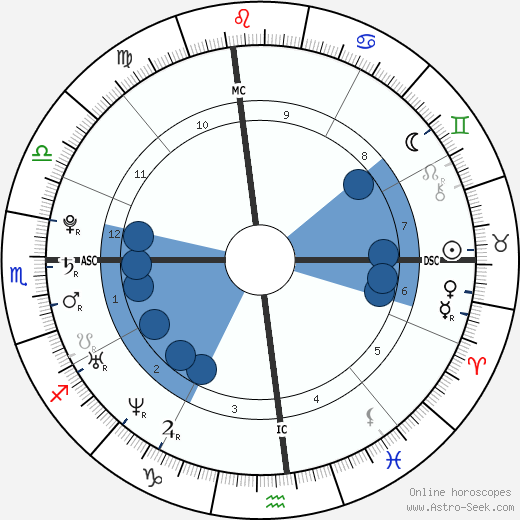 Cheryl Burke wikipedia, horoscope, astrology, instagram