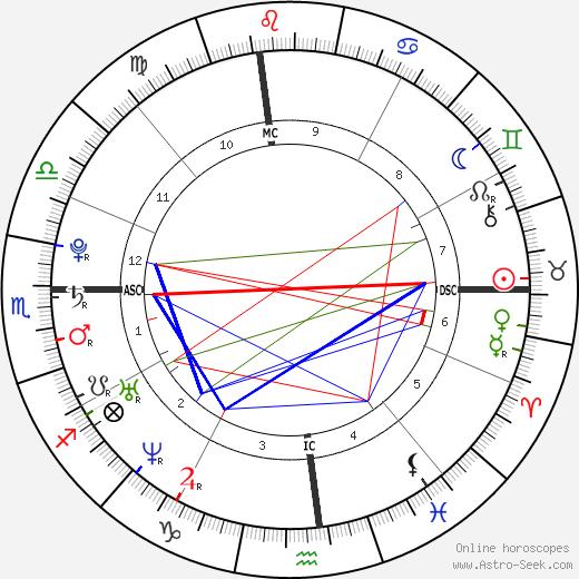 Шерил Берк Cheryl Burke день рождения гороскоп, Cheryl Burke Натальная карта онлайн