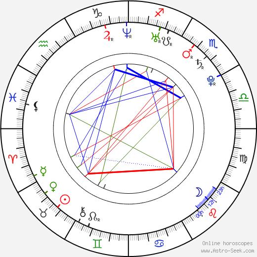 Christopher J. Stephenson birth chart, Christopher J. Stephenson astro natal horoscope, astrology