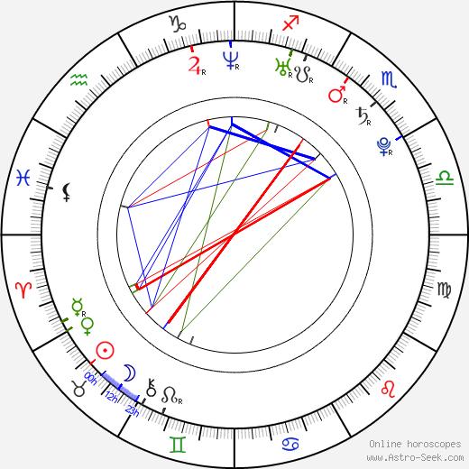 Da-Mi Ko день рождения гороскоп, Da-Mi Ko Натальная карта онлайн