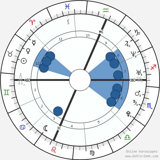 Daniela Ferolla wikipedia, horoscope, astrology, instagram