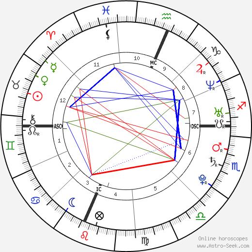 Daniela Ferolla день рождения гороскоп, Daniela Ferolla Натальная карта онлайн
