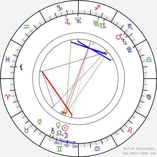 Eva Kratochvílová birth chart, Eva Kratochvílová astro natal horoscope, astrology