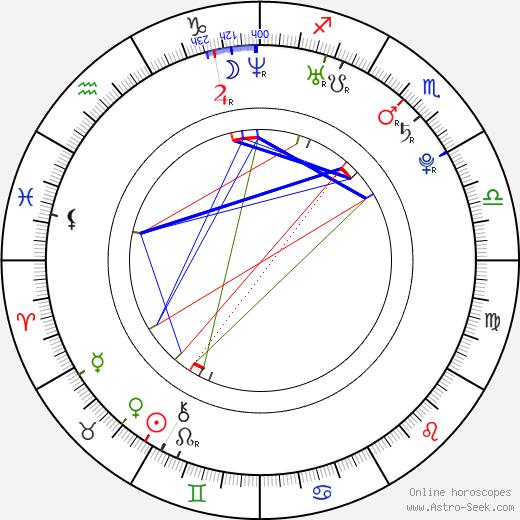 Hannu Toivonen birth chart, Hannu Toivonen astro natal horoscope, astrology