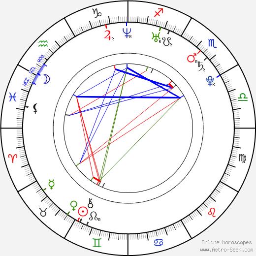 Jan Sobol birth chart, Jan Sobol astro natal horoscope, astrology