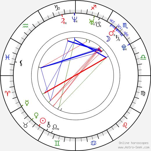 Jessica Boone birth chart, Jessica Boone astro natal horoscope, astrology