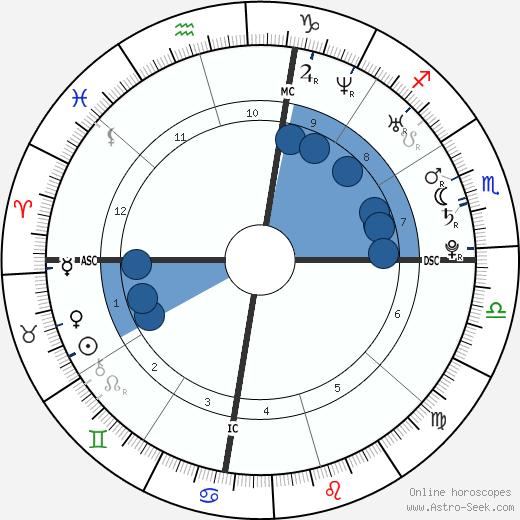 Jessica Gates wikipedia, horoscope, astrology, instagram