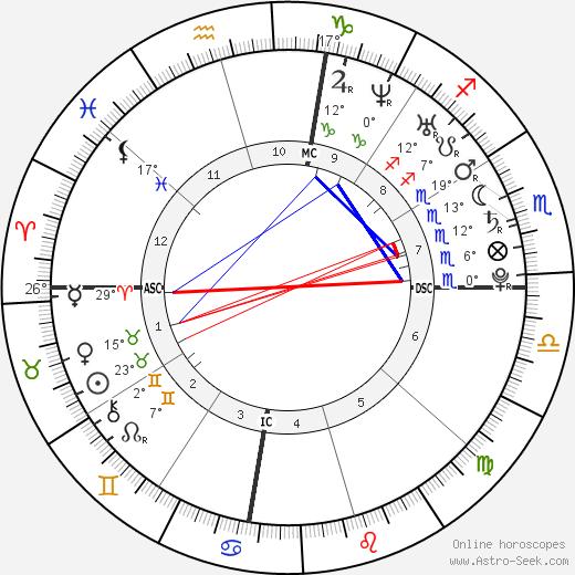 Jessica Gates tema natale, biography, Biografia da Wikipedia 2020, 2021