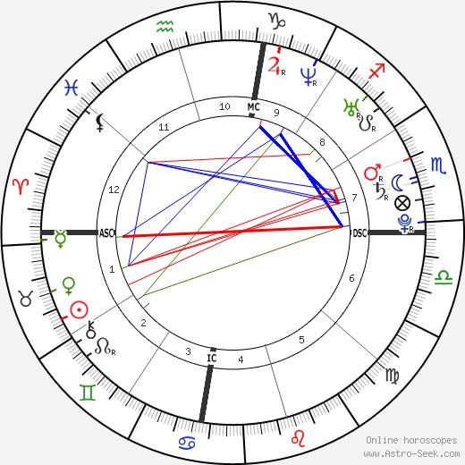 Jessica Gates tema natale, oroscopo, Jessica Gates oroscopi gratuiti, astrologia