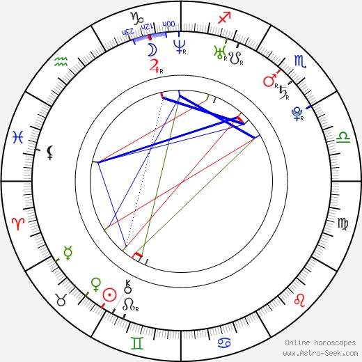 Kara Clem birth chart, Kara Clem astro natal horoscope, astrology
