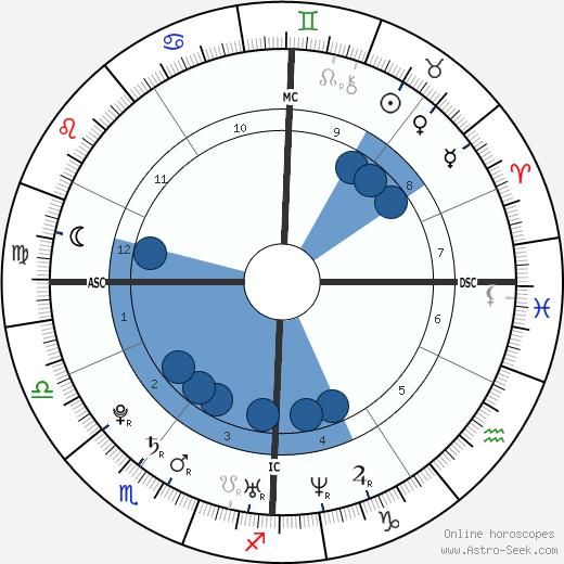 Kassam Farouk wikipedia, horoscope, astrology, instagram