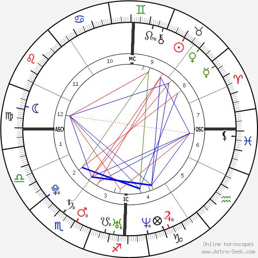 Kassam Farouk tema natale, oroscopo, Kassam Farouk oroscopi gratuiti, astrologia