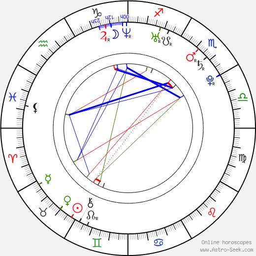 Katie Seeley birth chart, Katie Seeley astro natal horoscope, astrology