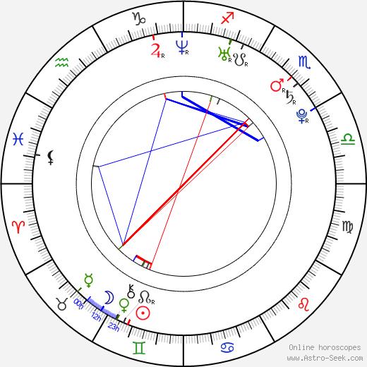 KayCee Stroh birth chart, KayCee Stroh astro natal horoscope, astrology