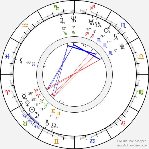 Kerry Bishé birth chart, biography, wikipedia 2019, 2020